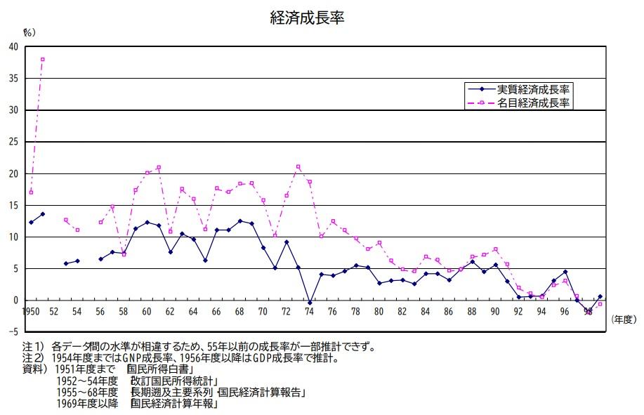 日本の経済成長率推移