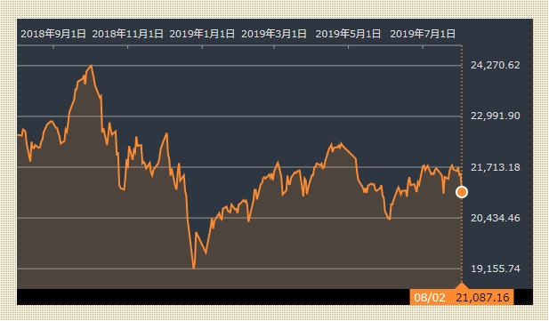 日経平均株価 20190802