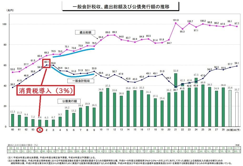 一般会計税収、歳出総額及び公債発行額の推移 1