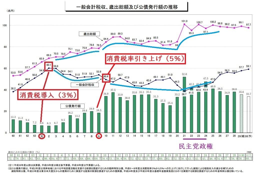 一般会計税収、歳出総額及び公債発行額の推移 2