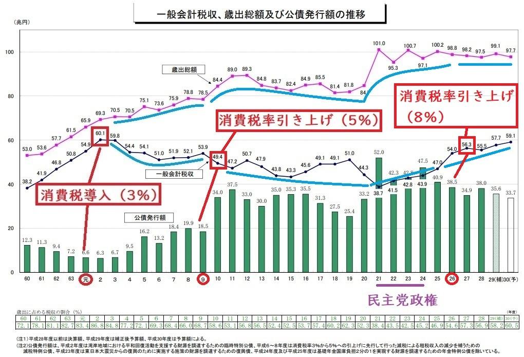 一般会計税収、歳出総額及び公債発行額の推移 3