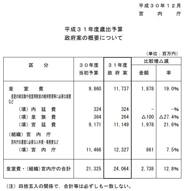 宮内庁 平成31年度歳出予算
