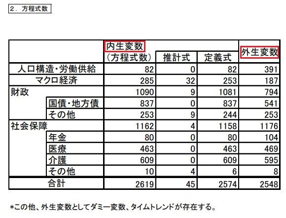 内閣府 計量経済モデル及び試算関係資料 3