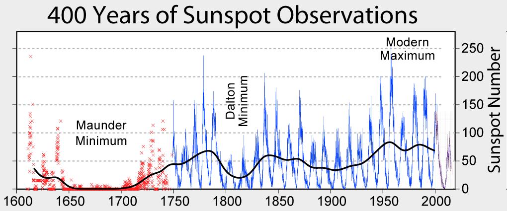 太陽黒点数の400年間の歴史におけるマウンダー極小期
