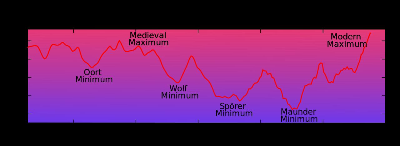 炭素14生成量の変遷から描かれる過去の太陽活動