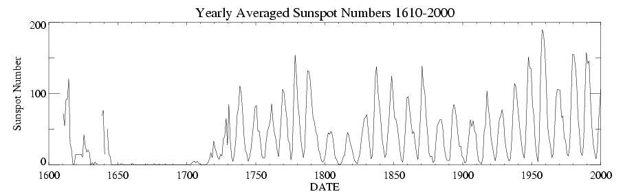 太陽黒点の400年間の歴史