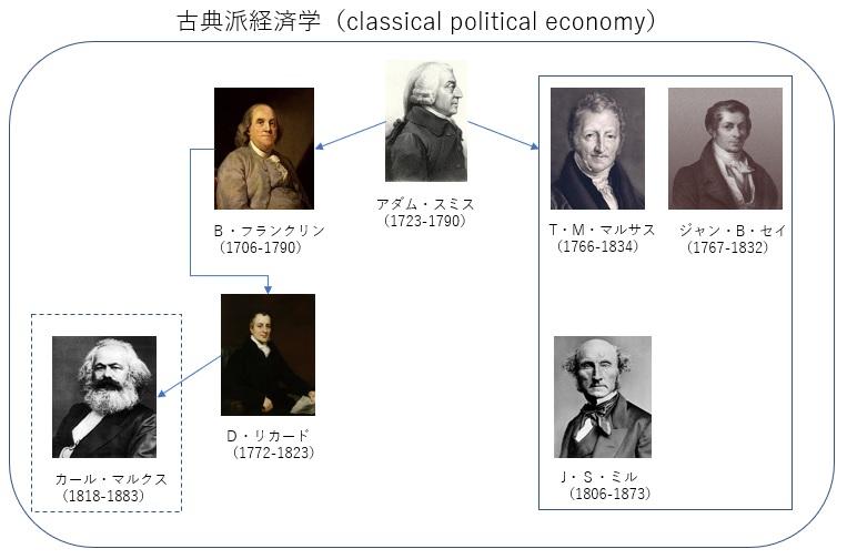 古典派経済学