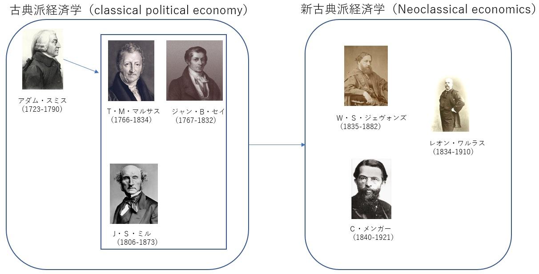 新古典派経済学