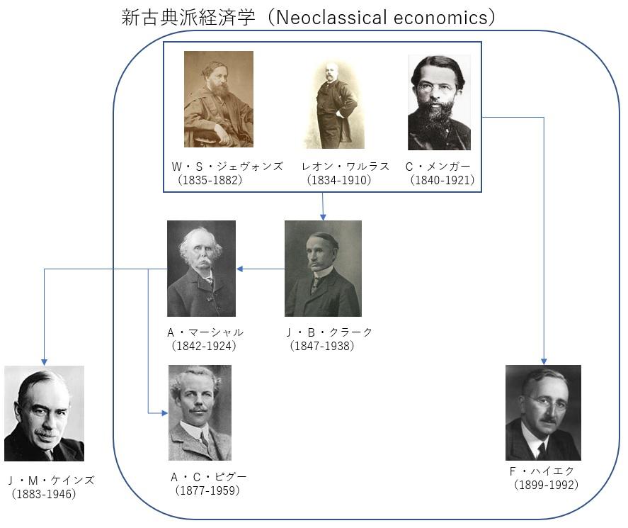 新古典派経済学 ネオクラシカル
