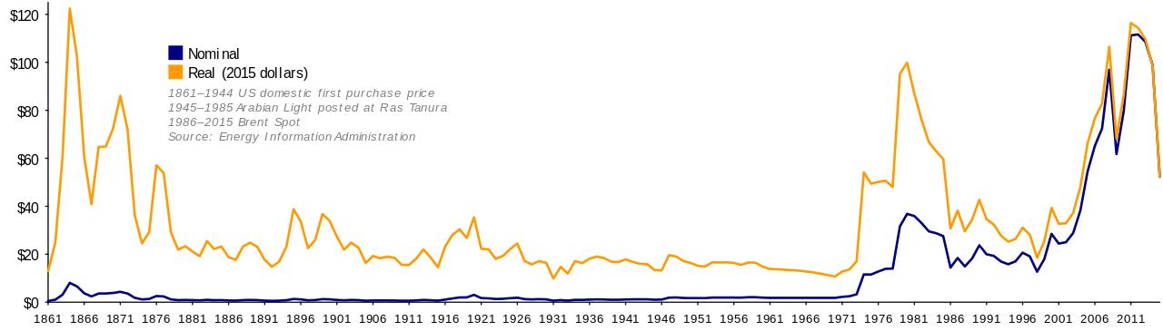 1861年〜2007年の原油価格(実質と名目)