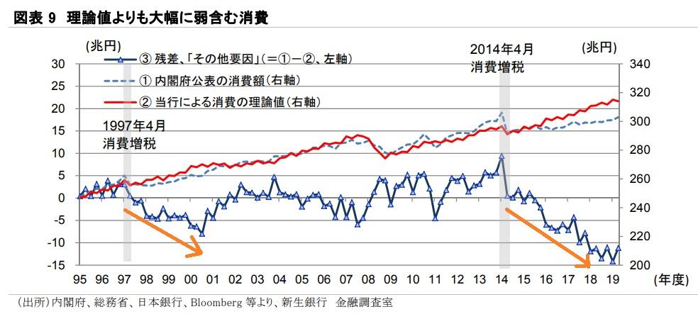 消費増税リスク 2