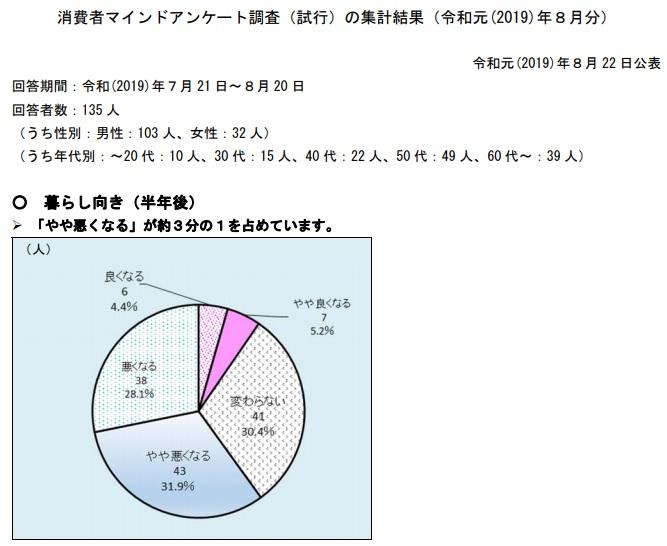 消費マインド調査 3