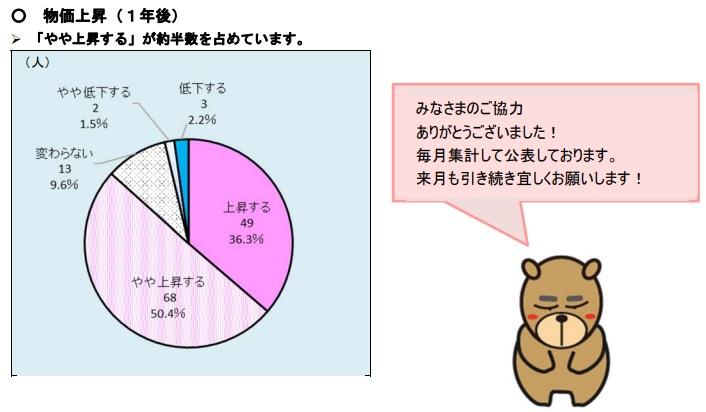 消費マインド調査 4