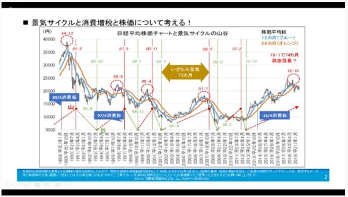 消費増税 景気サイクル