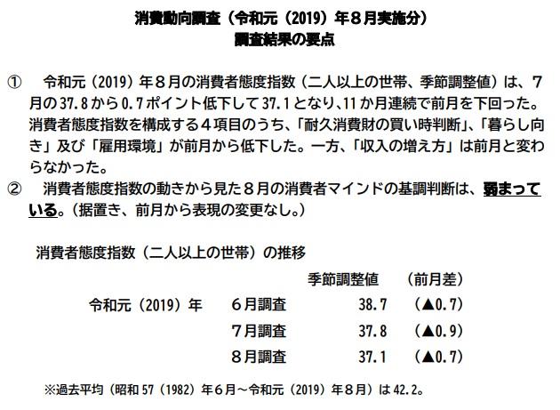 消費動向調査201908