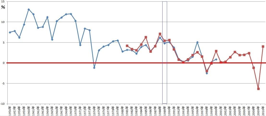 日本の実質GDP増加率の推移
