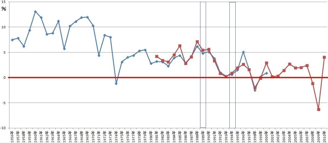 日本の実質GDP増加率の推移 2