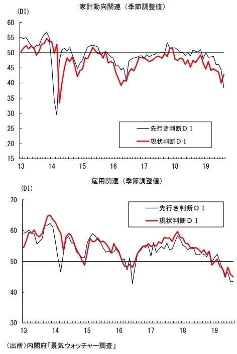 景気ウォッチャー調査 2