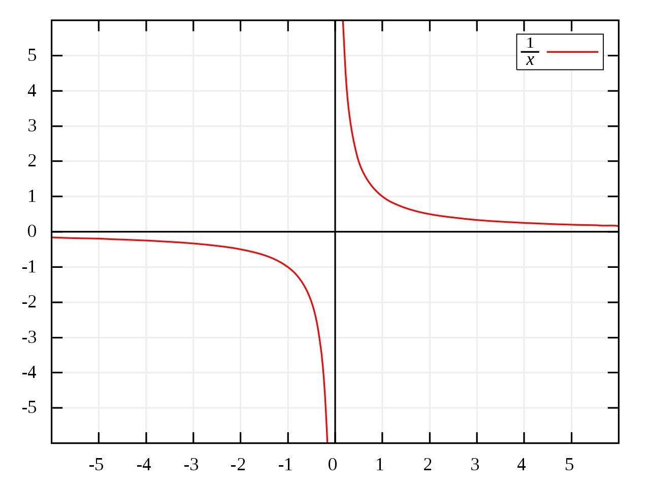 逆数 反比例 グラフ