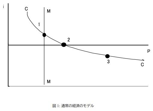通常の経済のモデル