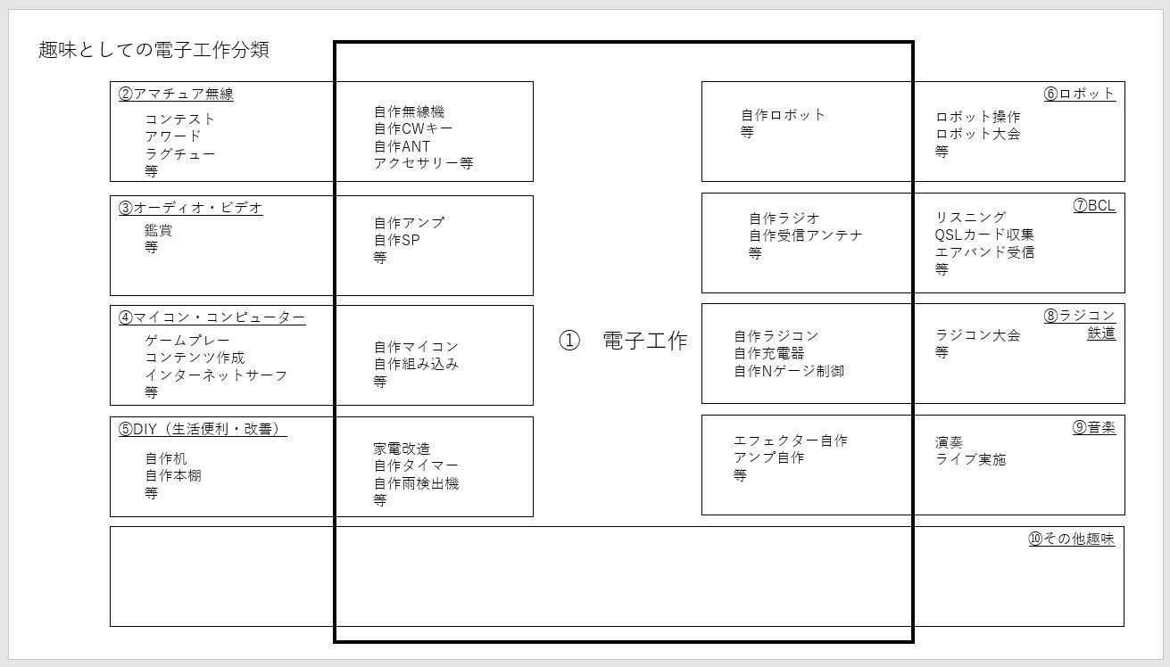 電子工作分類について
