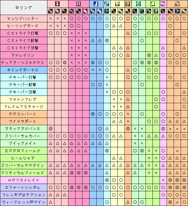 84使えるスキルリング一覧表3