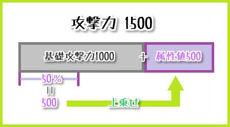 105攻撃力を上げる方法まとめ7-1