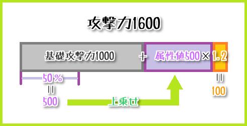 105攻撃力を上げる方法まとめ8-1
