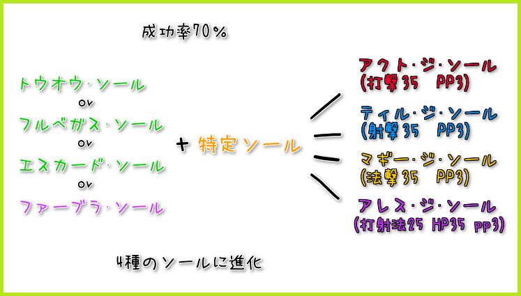 111【特殊能力】ファーブラ・ソールの使い方1-1