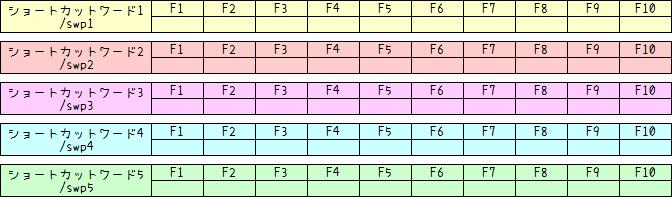 119ショートカット活用法3