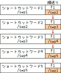 119ショートカット活用法8