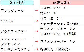 131【報酬期間】簡単!6スロ(打撃重視)汎用ユニット(打110 射法65 HP125 PP13)2
