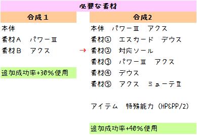 131【報酬期間】簡単!6スロ(打撃重視)汎用ユニット(打110 射法65 HP125 PP13)4
