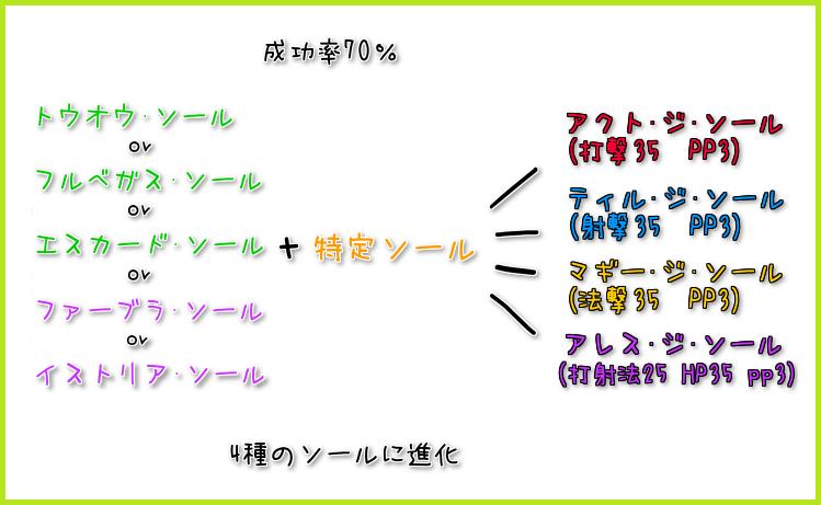 133【特殊能力】イストリア・ソールの使い方1