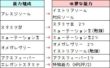 136【報酬期間】簡単!HP重視6スロ汎用ユニット(打射法60 HP200 PP13)2