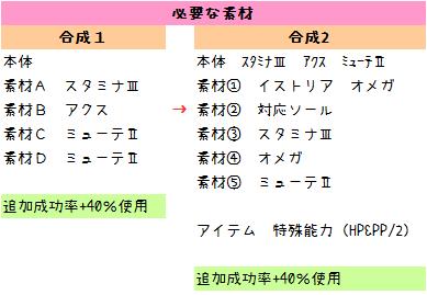 136【報酬期間】簡単!HP重視6スロ汎用ユニット(打射法60 HP200 PP13)3