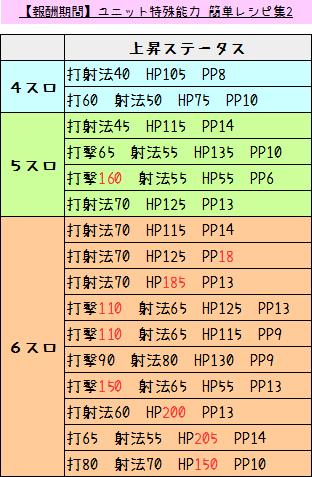 141【報酬期間】ユニット特殊能力 ~簡単レシピ集Part 2~1