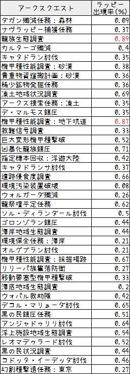 143【特殊能力】アクス・フィーバーの入手方法6