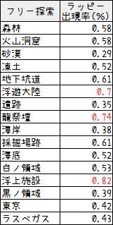 143【特殊能力】アクス・フィーバーの入手方法7