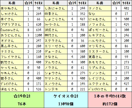 156【アンケート結果】幻惑の森で☆14いくつドロップしましたか?4