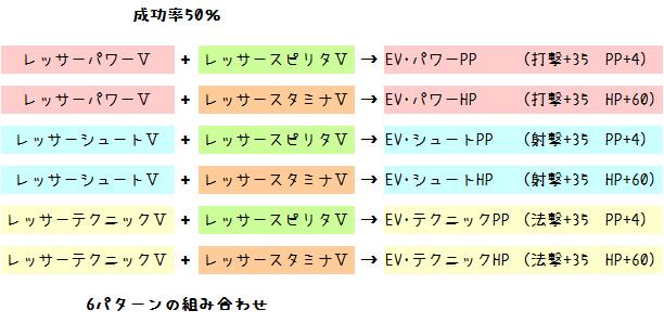 158【特殊能力】レッサー系の使い方・EV系の作り方6