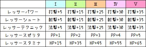 158【特殊能力】レッサー系の使い方・EV系の作り方1