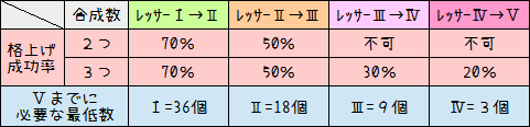 158【特殊能力】レッサー系の使い方・EV系の作り方4