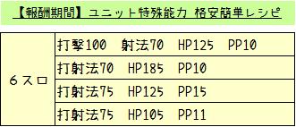 159【報酬期間】ユニット特殊能力 ~格安簡単レシピPart3~1