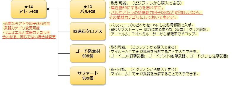 177☆15アトライクスの作り方2