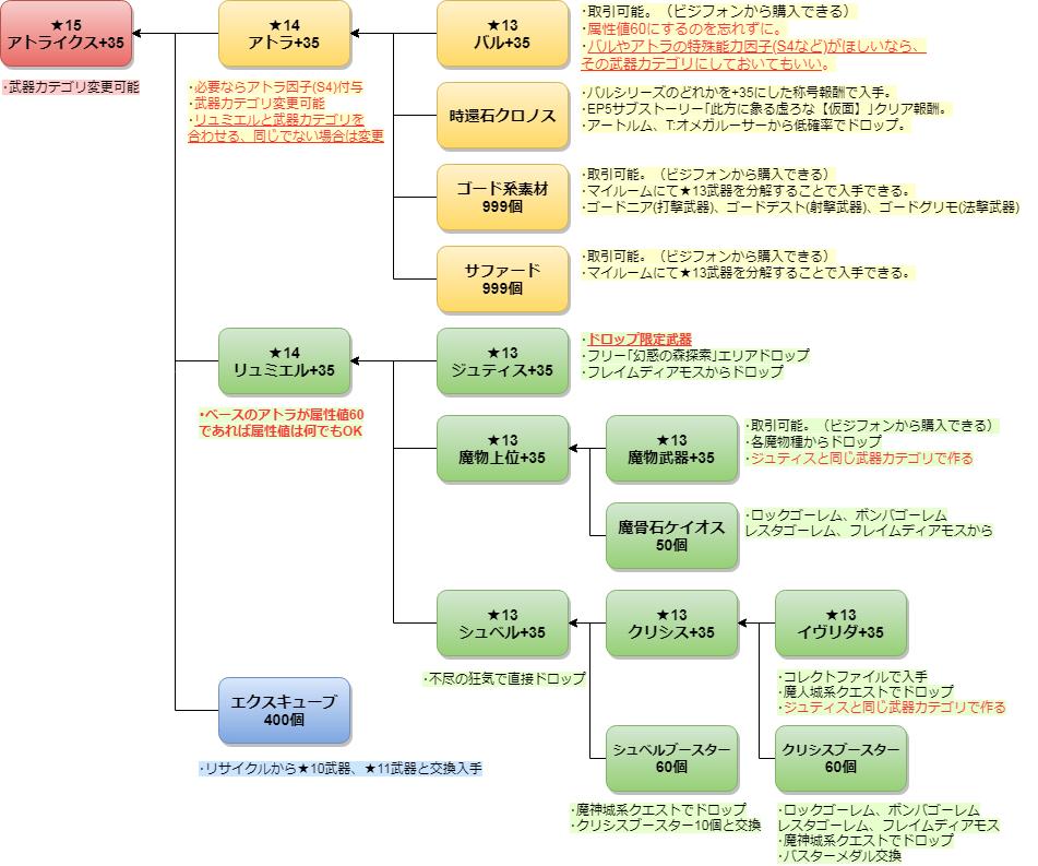 177☆15アトライクスの作り方1