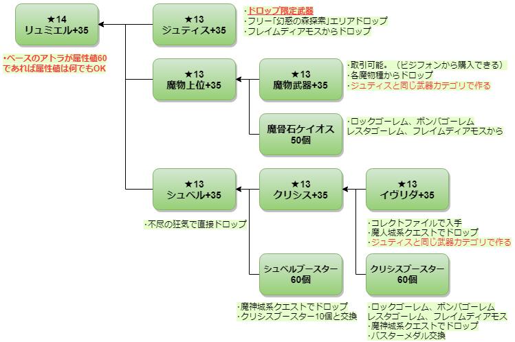 177☆15アトライクスの作り方3