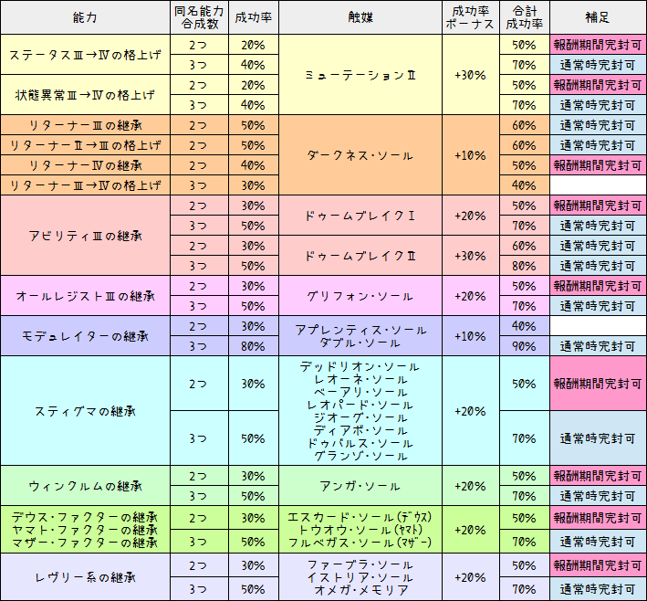181【特殊能力】成功率ボーナス一覧表(触媒効果)1