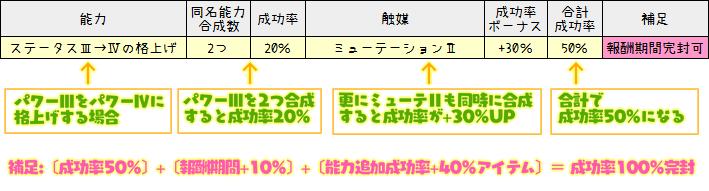 181【特殊能力】成功率ボーナス一覧表(触媒効果)2-4