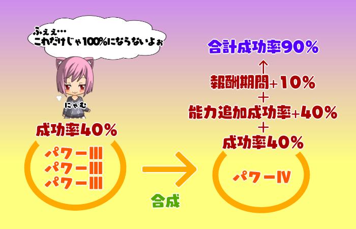 181【特殊能力】成功率ボーナス一覧表(触媒効果)3-4にゃむさん版
